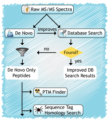 De novo sequencing improves database searching