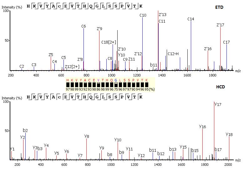 PEAKS - de novo peptide sequencing - complementary ETC-CID combined