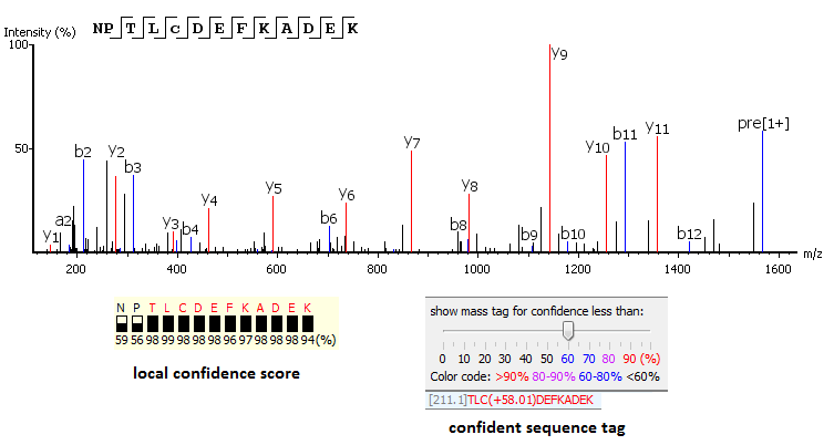 PEAKS - de novo peptide sequencing - local confidence scoring