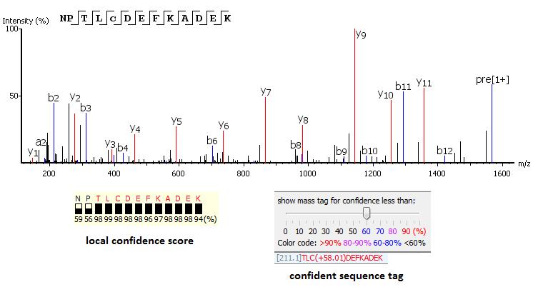 PEAKS - de novo peptide sequencing - local confidence scoring
