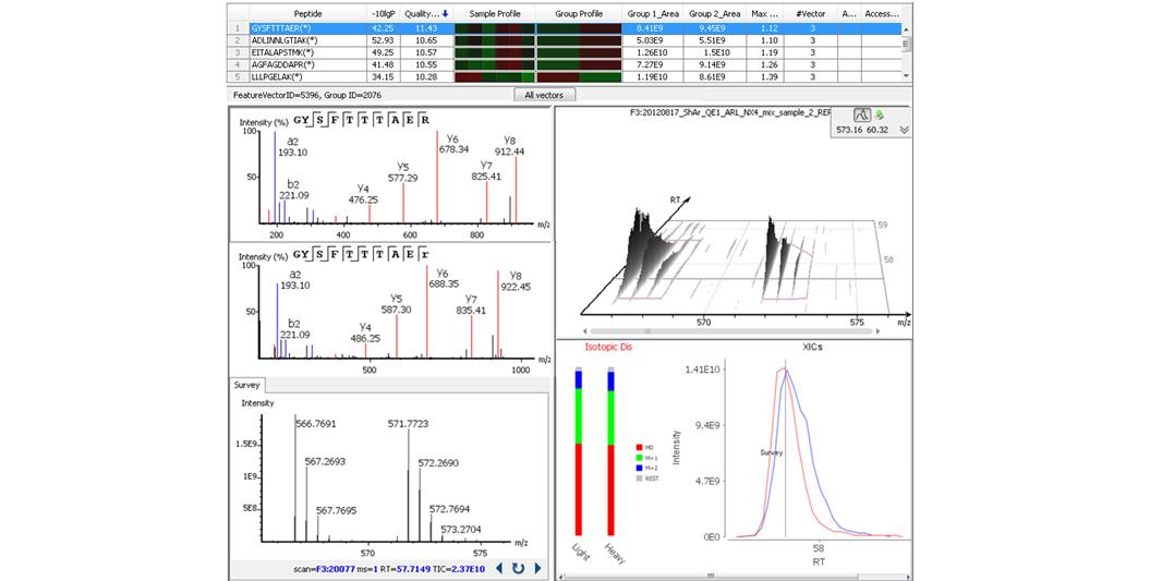 SILAC Quantification