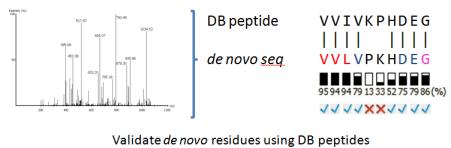 db-denovo-valid