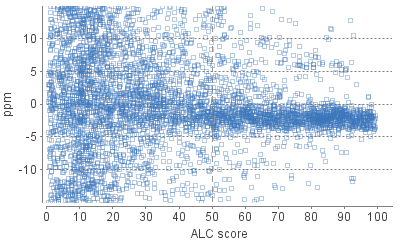 de novo sequences' ALC score versus precursor mass error in ppm