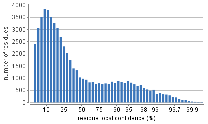 local confidence score distribution of residues in filtered de novo sequences.