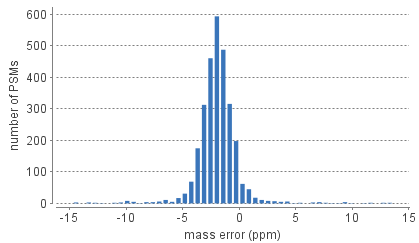 error_histogram