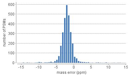 error_histogram